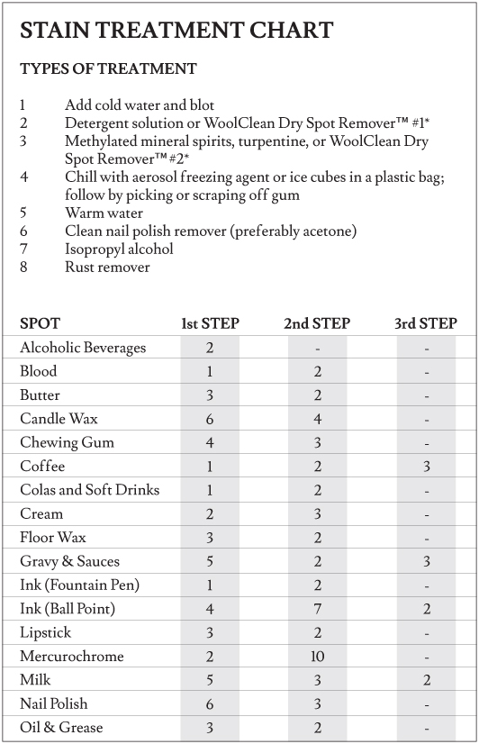 Stain-Treatment-Chart